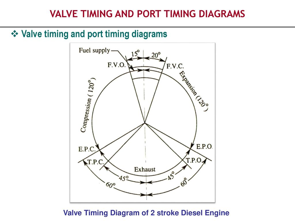 Piston Aircraft Engine Valve Timing Diagram Wiring Diagrams Best Model Airplane Library Marine Circle