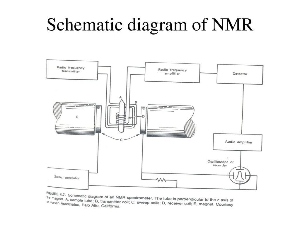 anvendt spektroskopi applied spectroscopy kjm3000 h st ppt download rh slideplayer com NMR Peak Diagram NMR Spectrometer Schematic Diagram