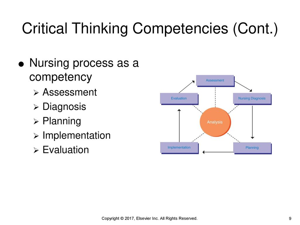Critical Thinking in Nursing Practice - ppt download