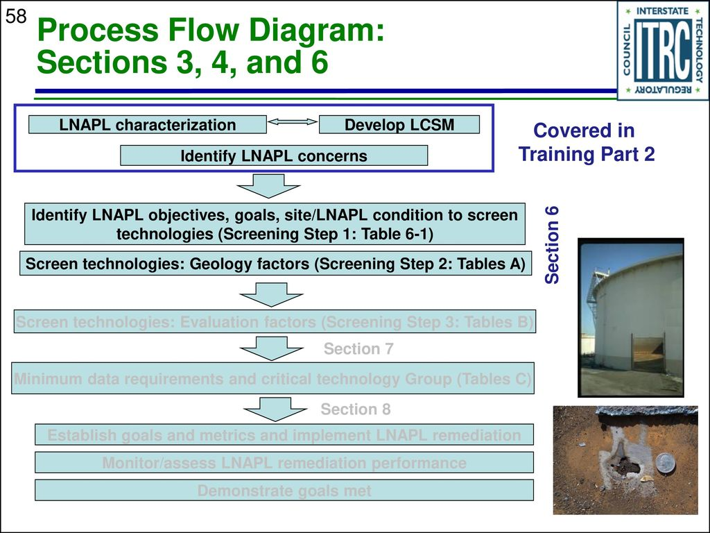 Starting Soon Lnapl Training Part 3 Evaluating Remedial Process Flow Diagram 58