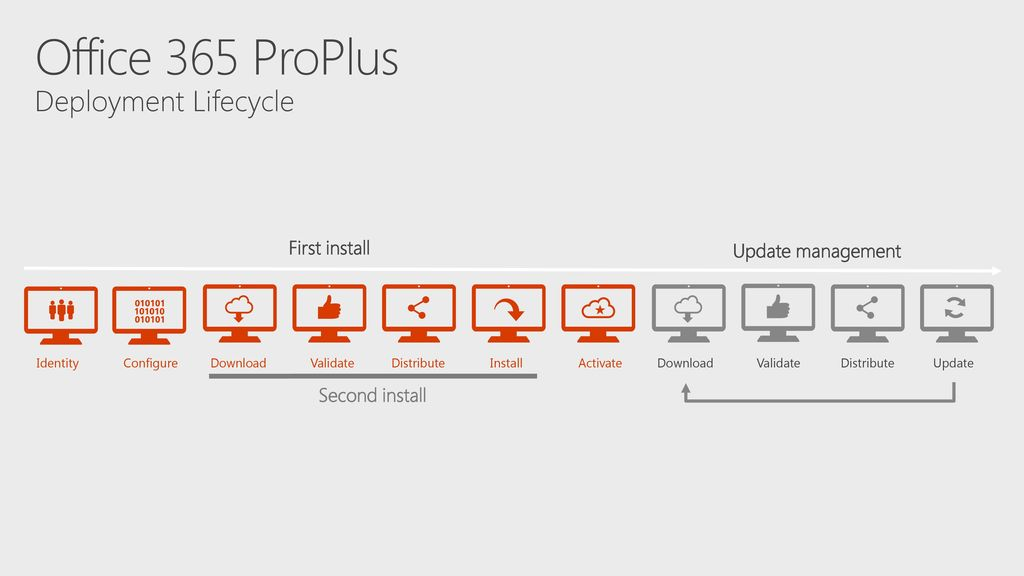 6/23/2017 BRK3005 Deploying and updating Office 365 ProPlus