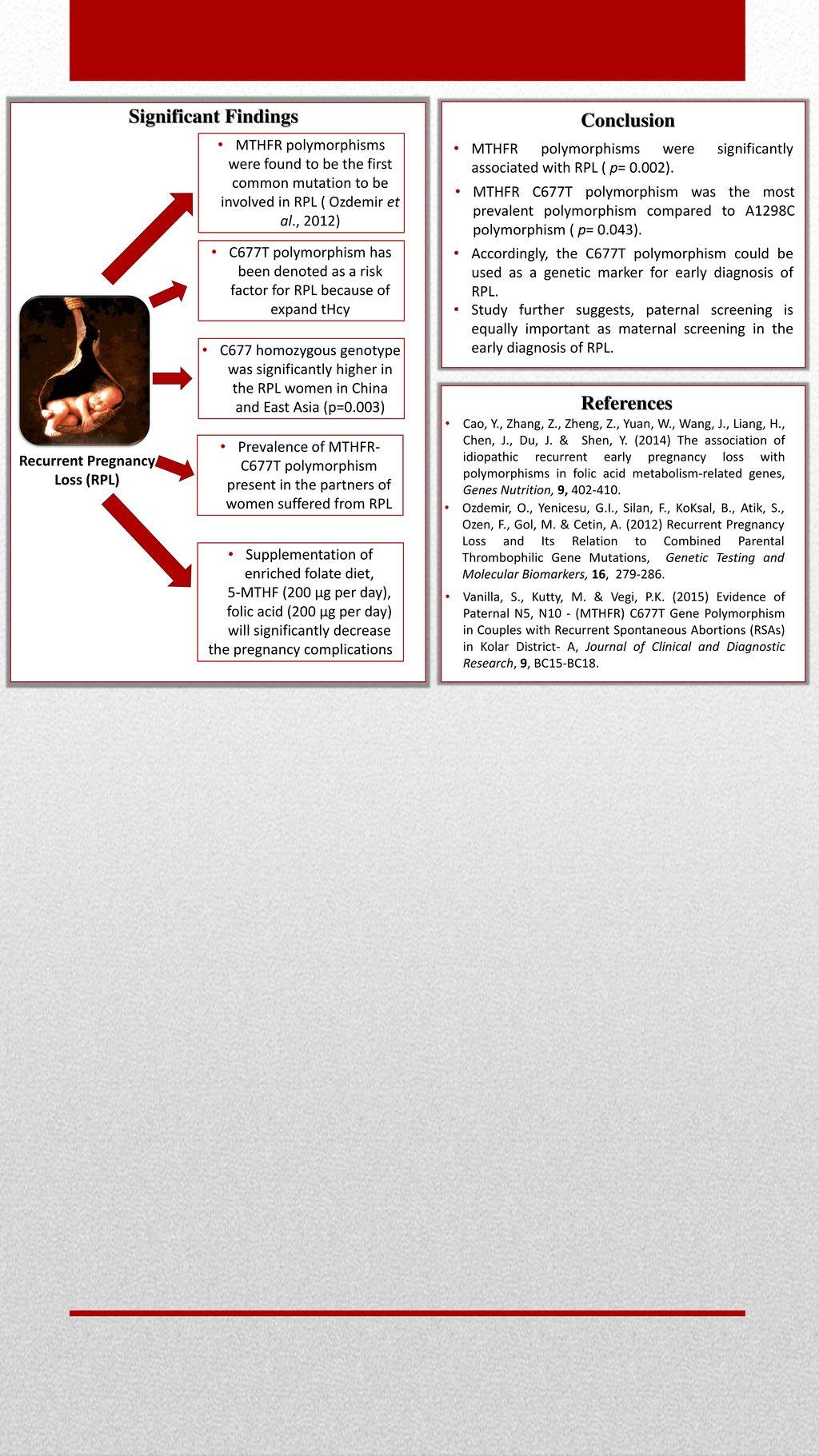 Analysis of Methylenetetrahydrofolatereductase (MTHFR) Polymorphisms