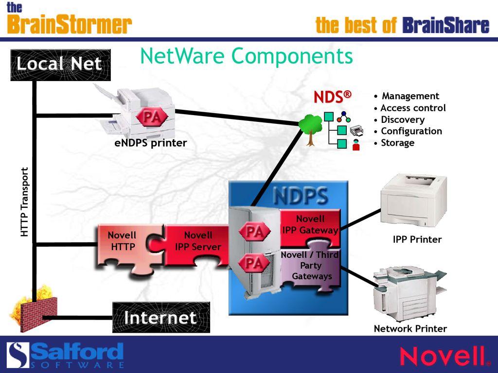 Printing Using Novell Internet Printing - ppt download