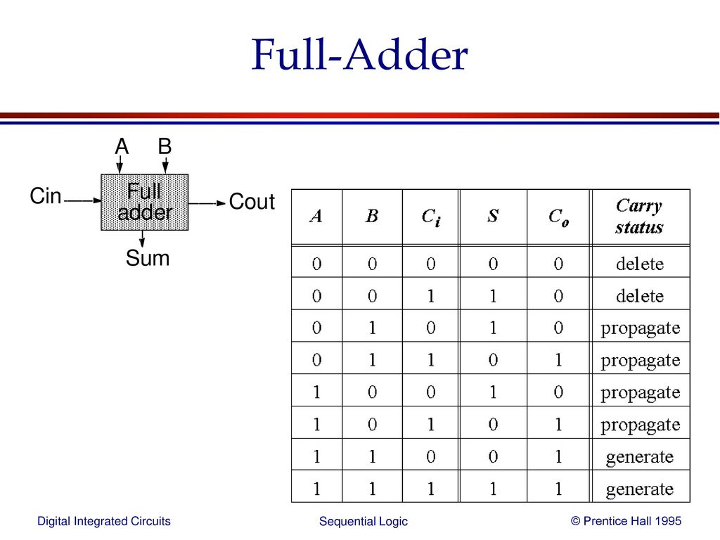 Sequential Logic Ppt Download The Full Adder Interactive Circuit 45