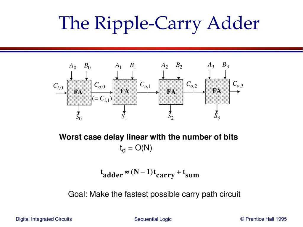 Sequential Logic Ppt Download Linear And Digital Integrated Circuits 48 The Ripple Carry Adder