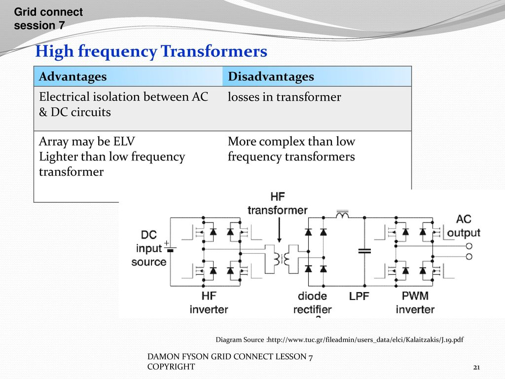 Inverters Grid Connect Session 7 Ppt Download Electrical Basics Dc Circuits 21 High Frequency Transformers