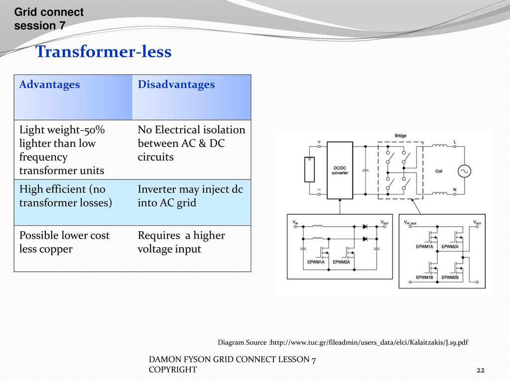 Inverters Grid Connect Session 7 Ppt Download And Wiring Diagram Also Dc To Ac Conversion Circuit 22 Transformer Less
