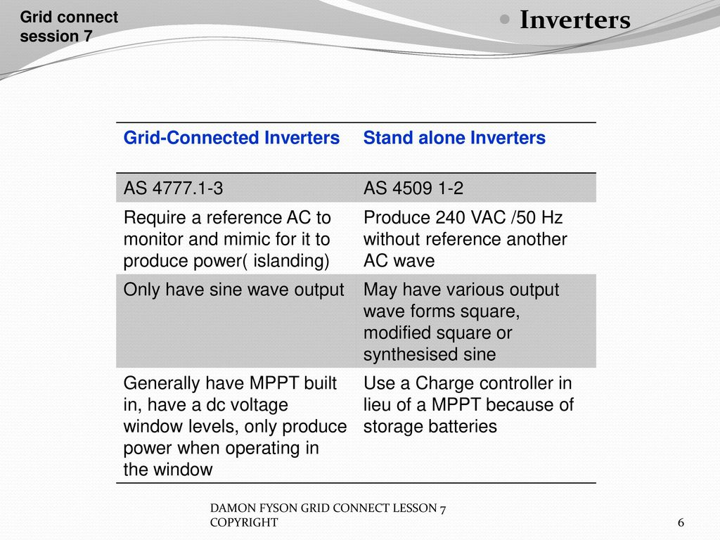 Inverters Grid Connect Session 7 Ppt Download Modifying Square Wave To Sine Equivalents 6