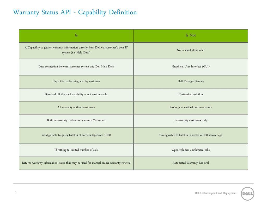 Warranty Status API - Capability Definition