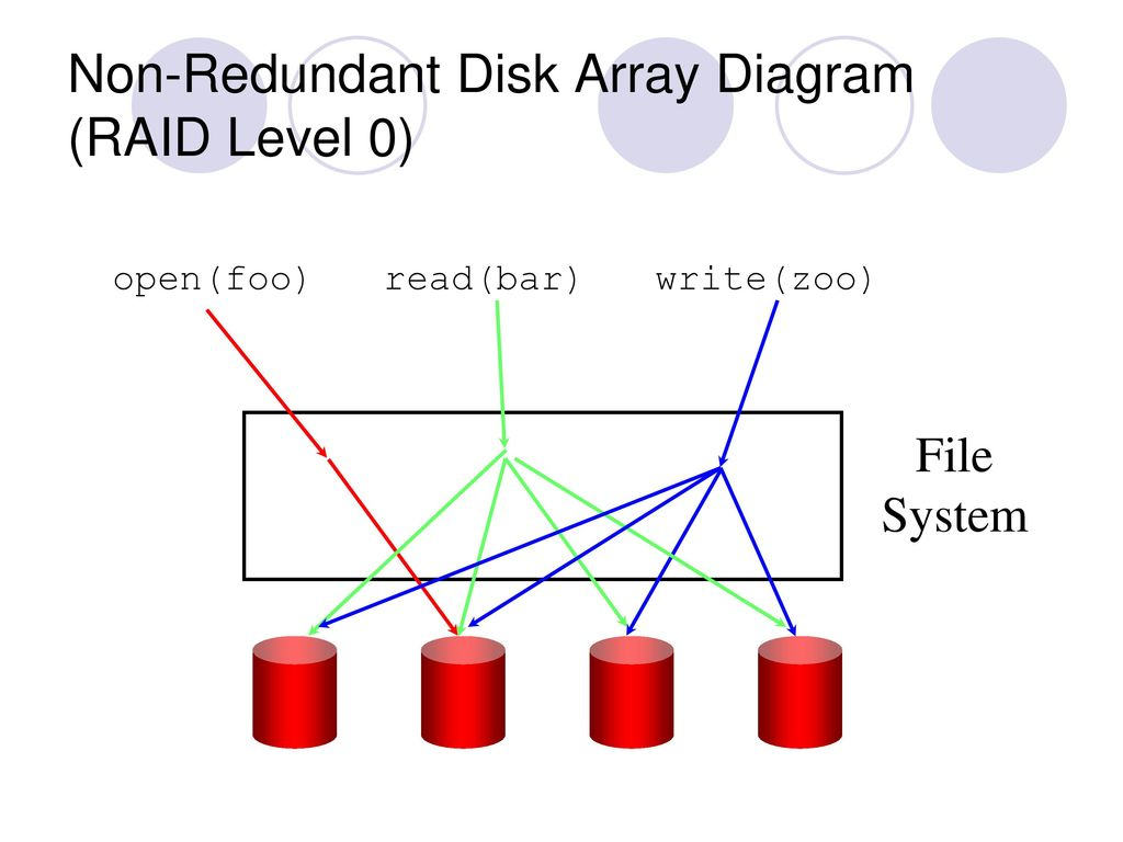 Transactions and reliability ppt download non redundant disk array diagram raid level 0 ccuart Image collections
