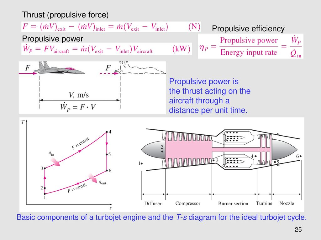 Chapter 9 Gas Power Cycles Ppt Download Turbofan Engine Schematic 25 Thrust Propulsive