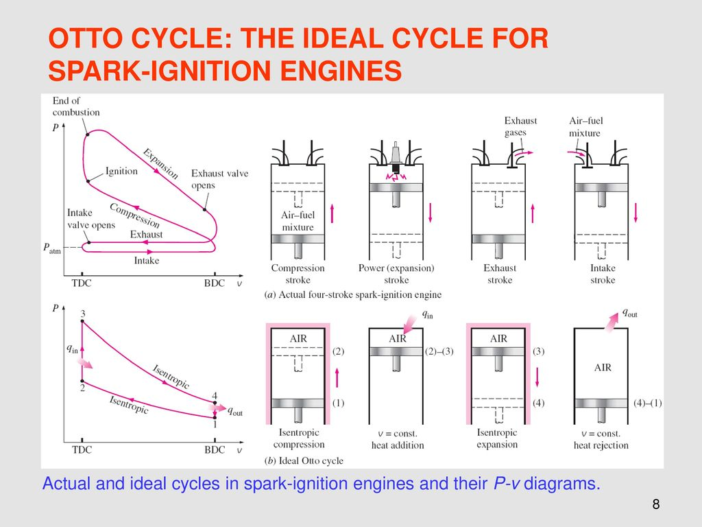 Chapter 9 Gas Power Cycles Ppt Download 2 Stroke Engine Pv Diagram Otto Cycle The Ideal For Spark Ignition Engines