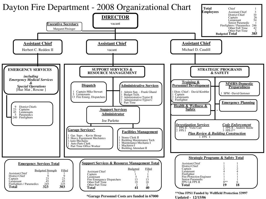 Dayton Fire Department   2008 Organizational Chart
