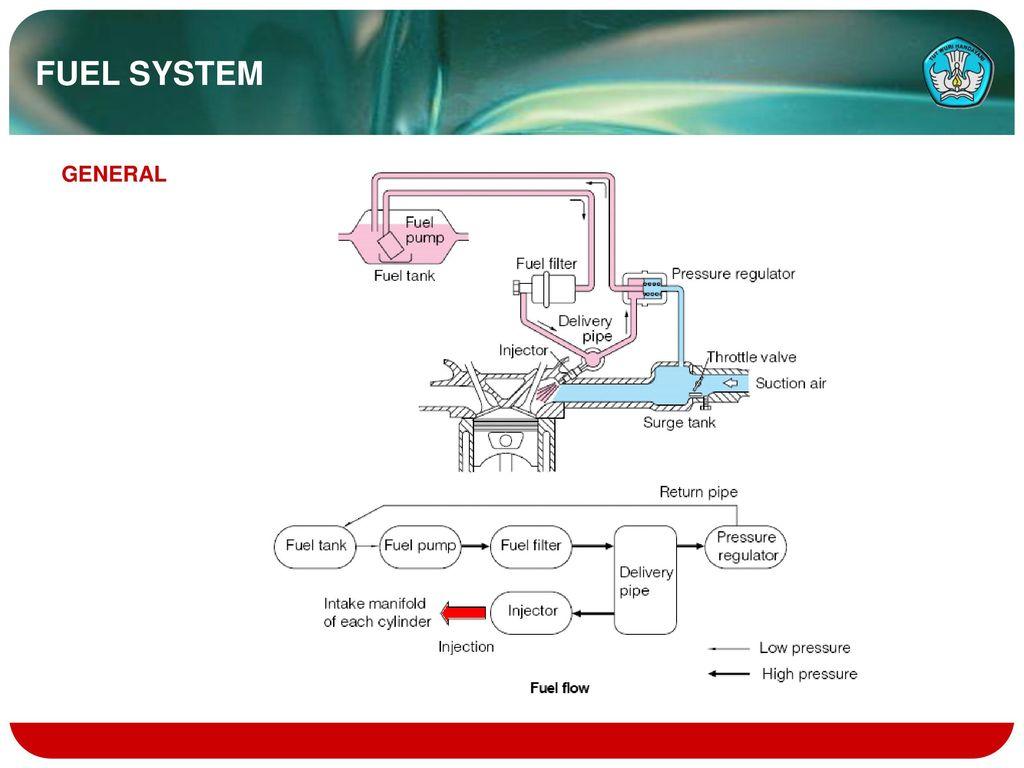 14 fuel system general