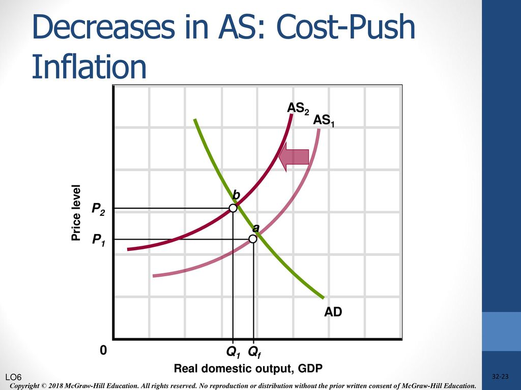 In The Diagram A Shift From As3 To As2 Might Be Caused By An Increase In