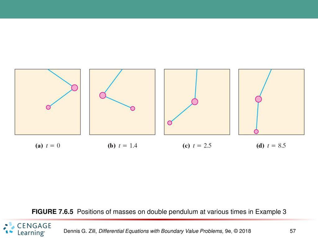 Chapter 7 The Laplace Transform Ppt Download Example 2 Mathematical Pendulum Diagram 57 Figure
