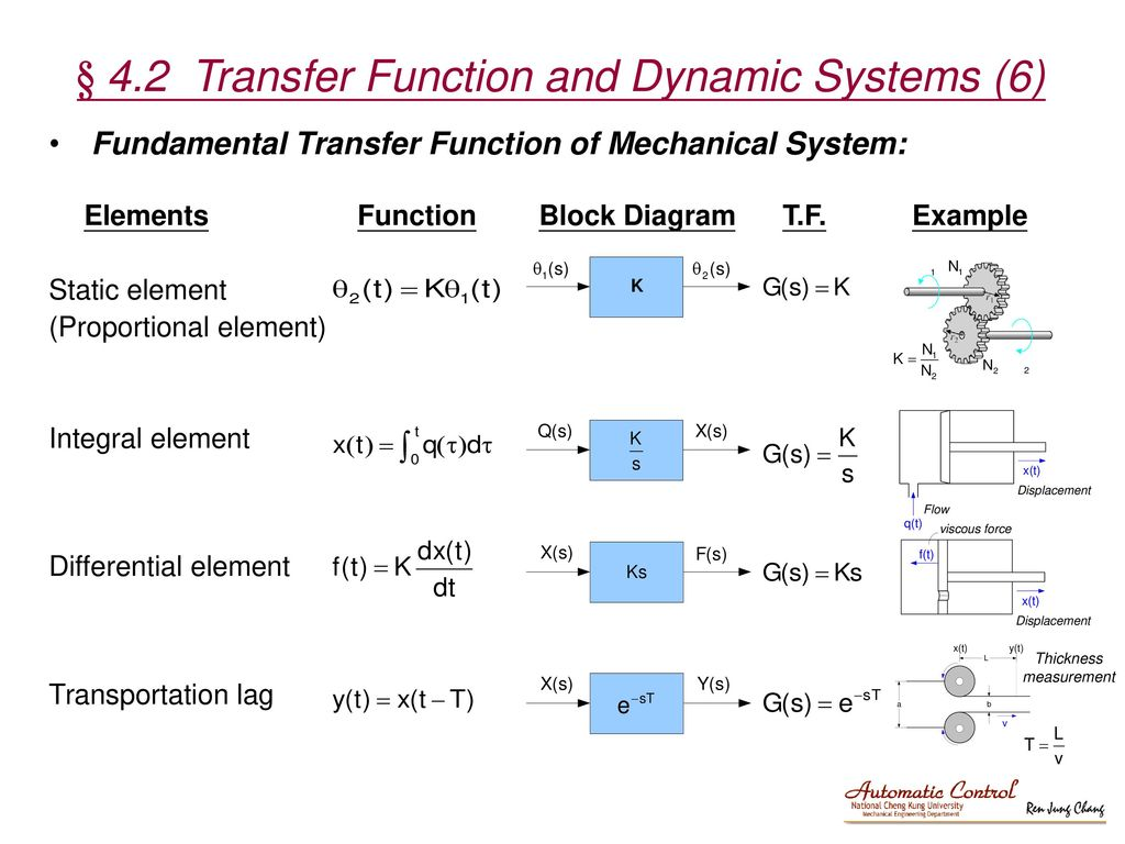 4.2 Transfer Function and Dynamic Systems (6)