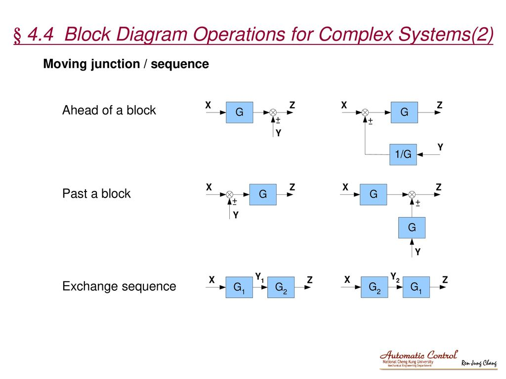 Chapter 4 Transfer Function And Block Diagram Operations Ppt Download Electrical System 44 For Complex Systems2