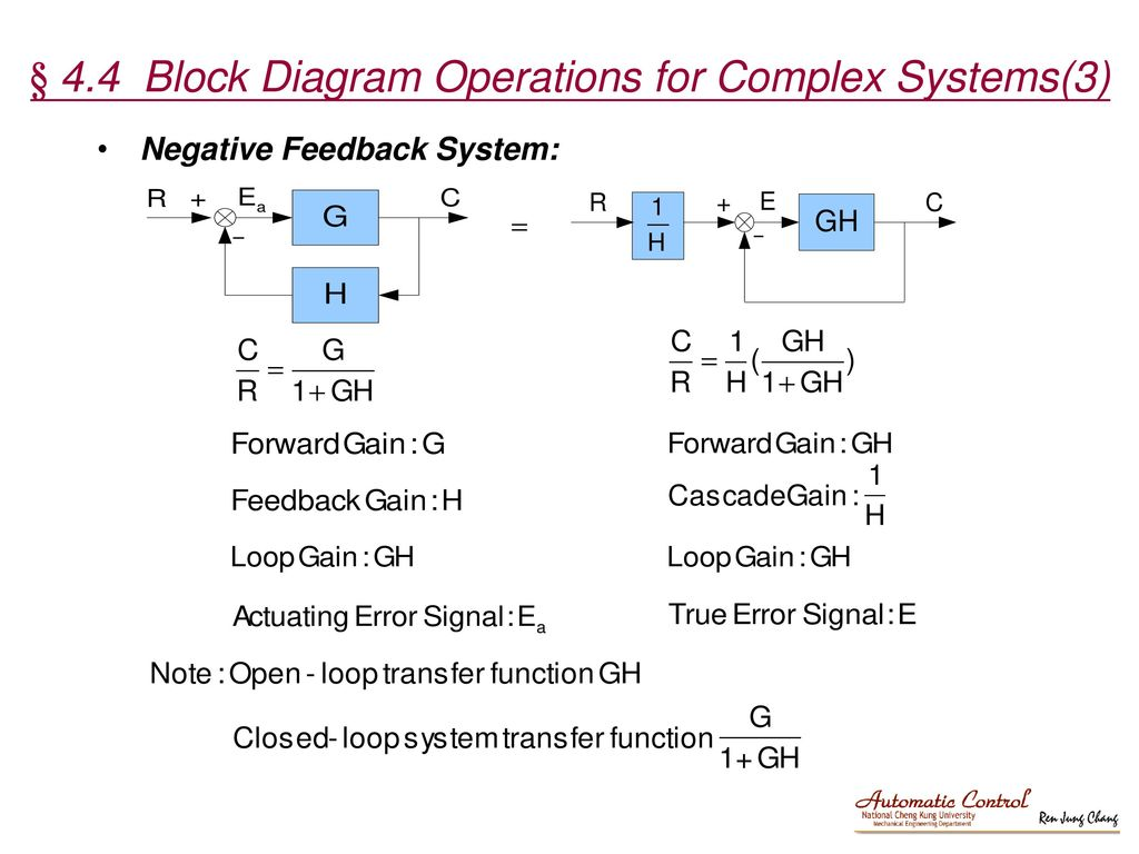 Negative Feedback System: § 4.4 Block Diagram Operations for Complex  Systems(3)