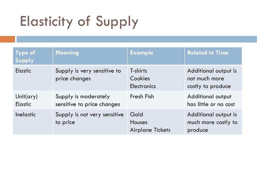 Supply Producer Side Of Economics Ppt Download