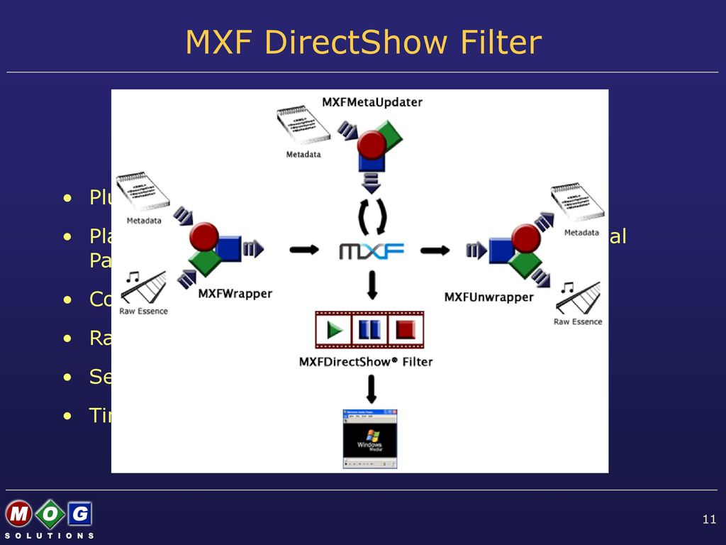 MXFComponentSuite Version 2 0 Technical Overview - ppt download