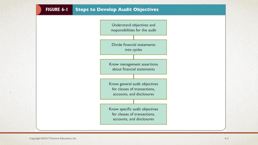 Objective to conducting an audit of financial statements
