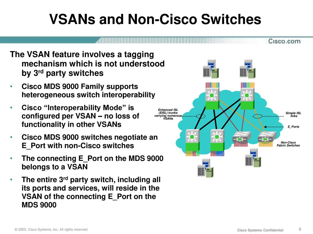 Cisco Storage Networking San Intelligence Ppt Download Switch Diagram Vsans And Non Switches