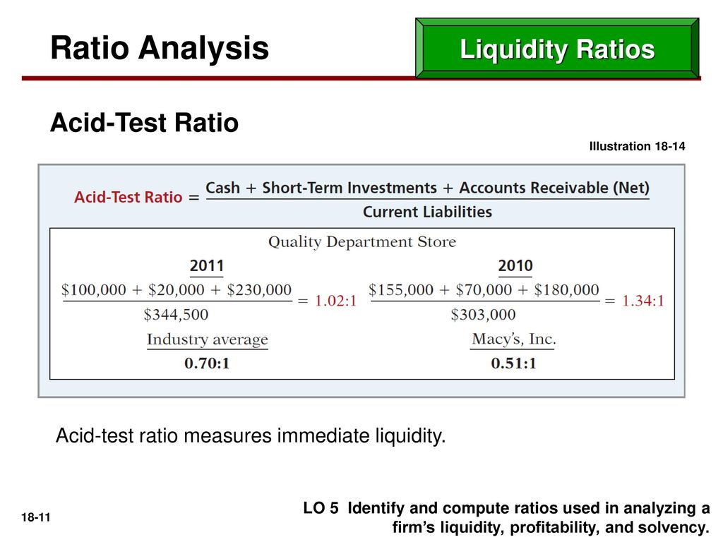 Liquidity analysis. Analysis of solvency and liquidity of assets of the company 98