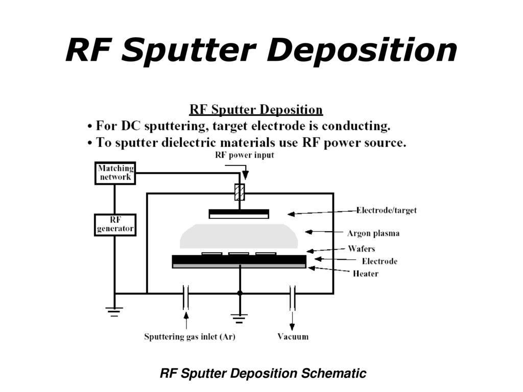 Surface Engineering Ppt Download Schematics Plasma Flat Screen 13 Rf Sputter Deposition Schematic