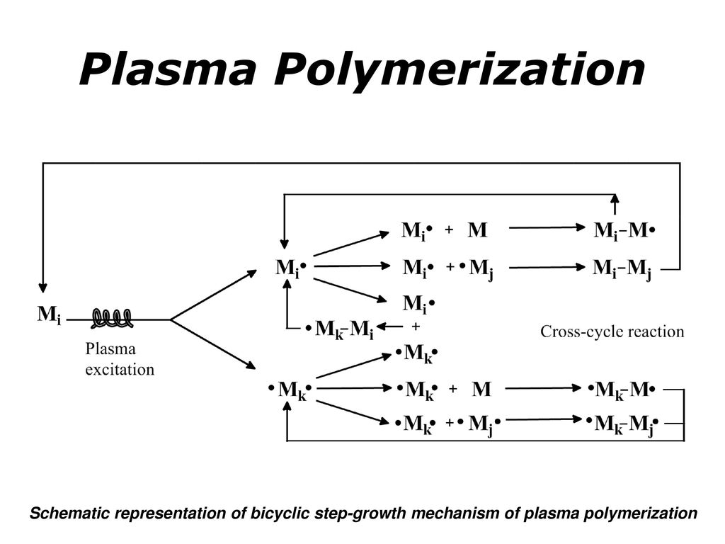 Surface Engineering Ppt Download Schematics Plasma Flat Screen Polymerization