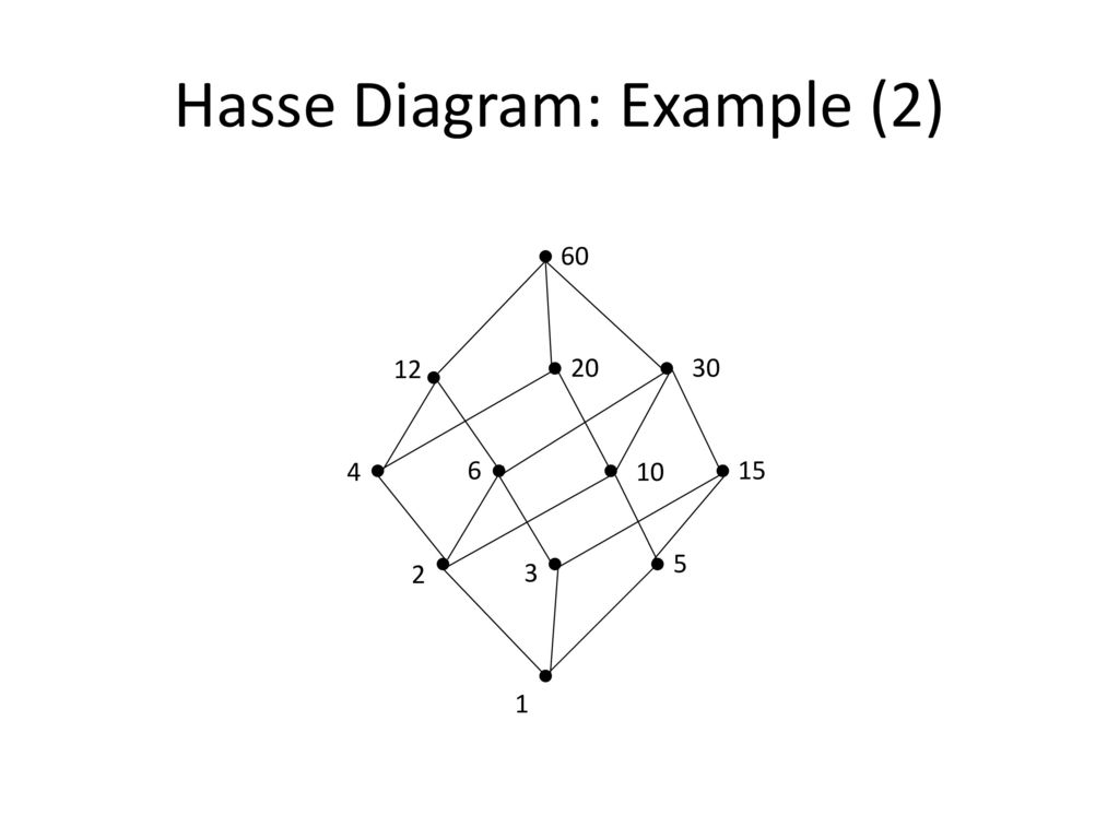 Partial orders posets ppt download hasse diagram example 2 ccuart Image collections