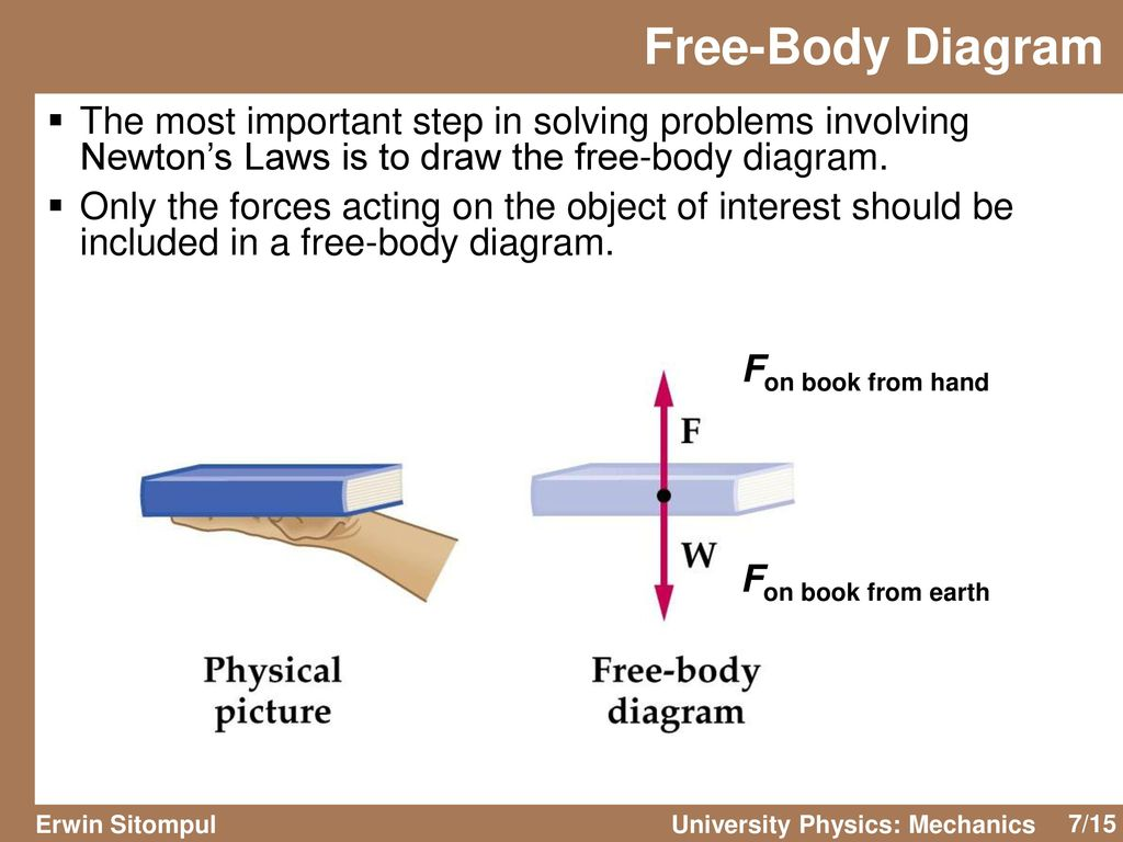 University Physics Mechanics Ppt Download Solving Body Diagrams Free Diagram The Most Important Step In Problems Involving Newtons Laws Is To