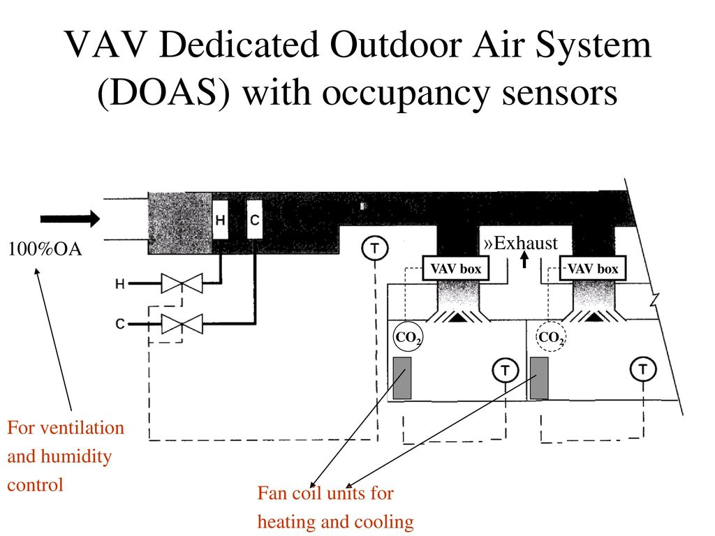 Objectives Finish Analysis Of Most Common Hvac Systems Ppt Download Drawing System Vav Dedicated Outdoor Air Doas With Occupancy Sensors