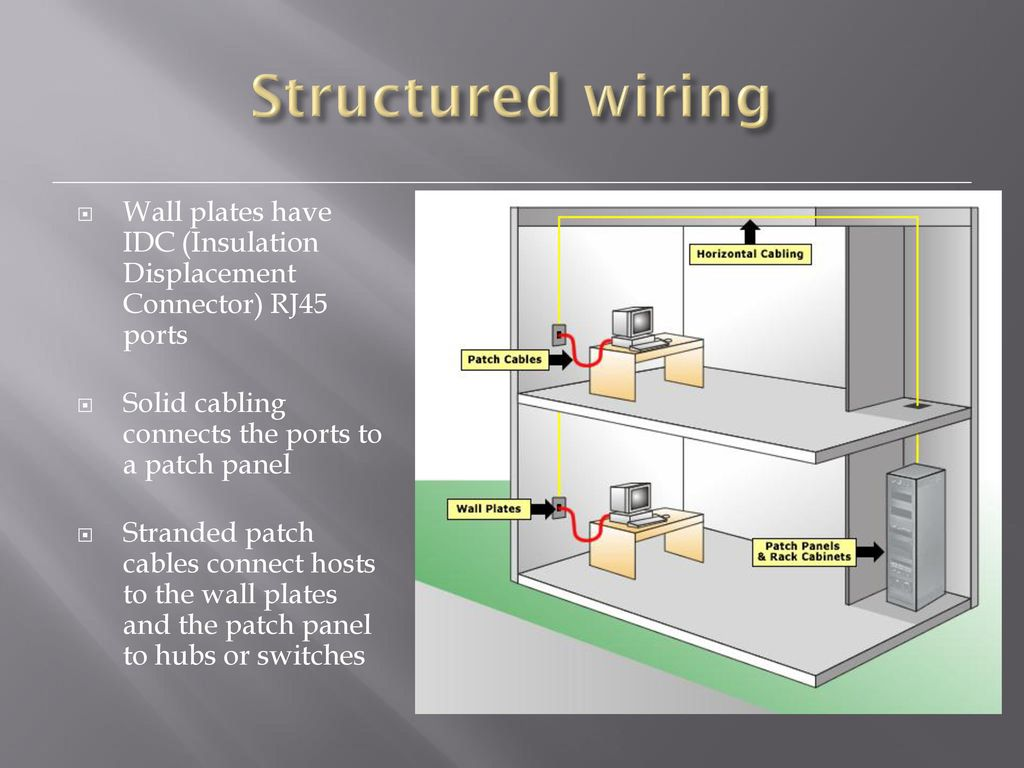 Level 2 Diploma Unit 10 Setting Up An It Network Ppt Download Structured Wiring Panel Wall 11