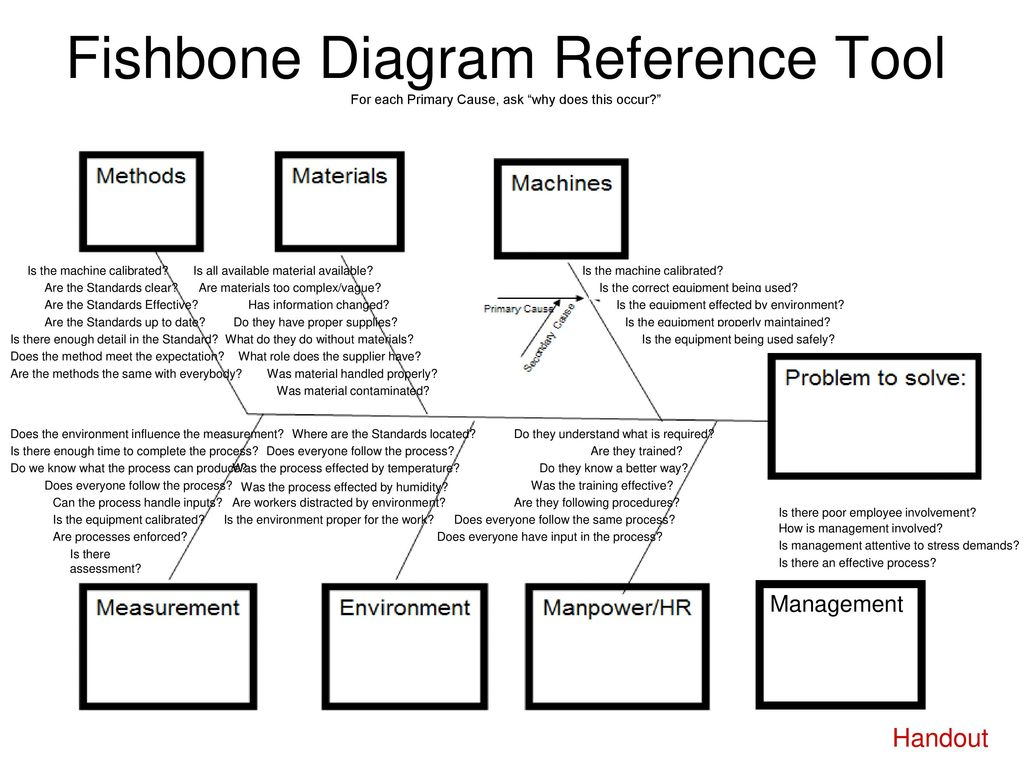 5 whys fishbone diagramming ppt download 38 fishbone diagram reference ccuart Images