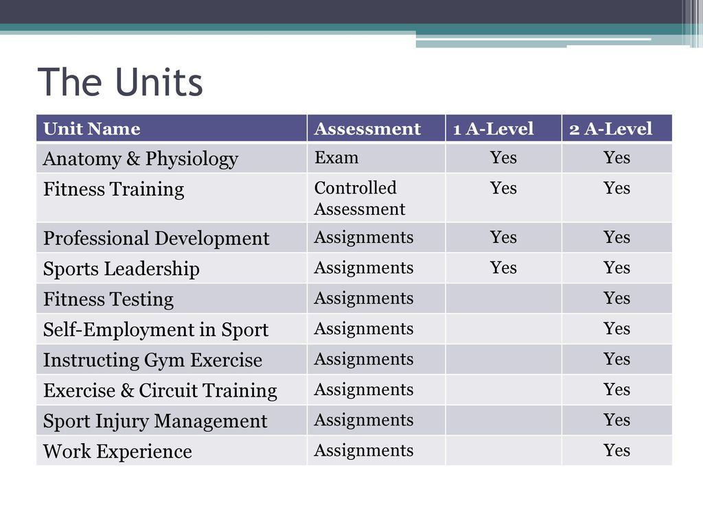 BTEC National (Level 3) in Sport - ppt download