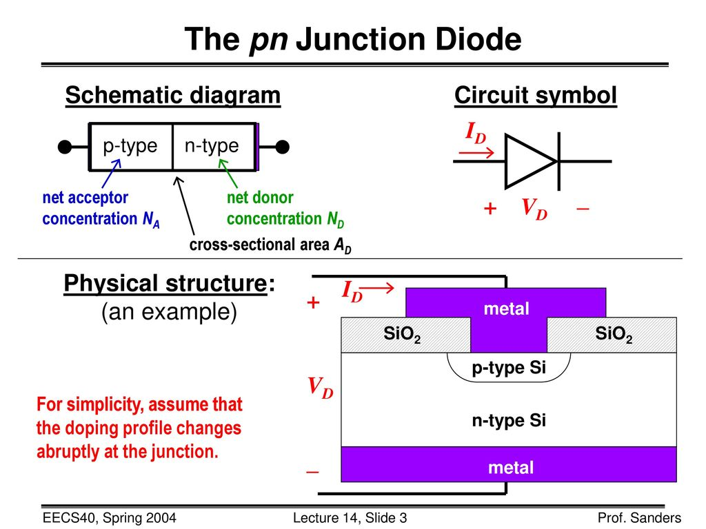 Lecture 14 Outline Midterm 1 Stats The Pn Junction Diode Ppt Circuit Symbols Schematic Diagram Symbol Id Vd