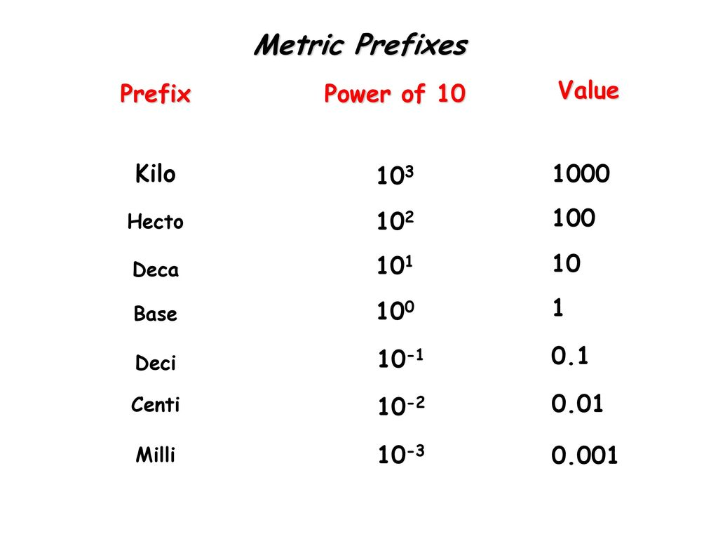 metric prefixes prefix power of 10 value kilo