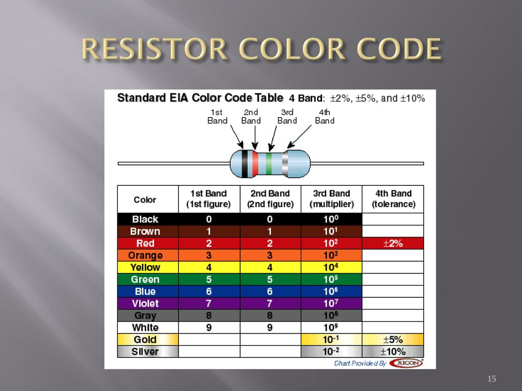 Resitors And The Powers Of Ppt Download Resistor Diagram Color Codes 15 Code