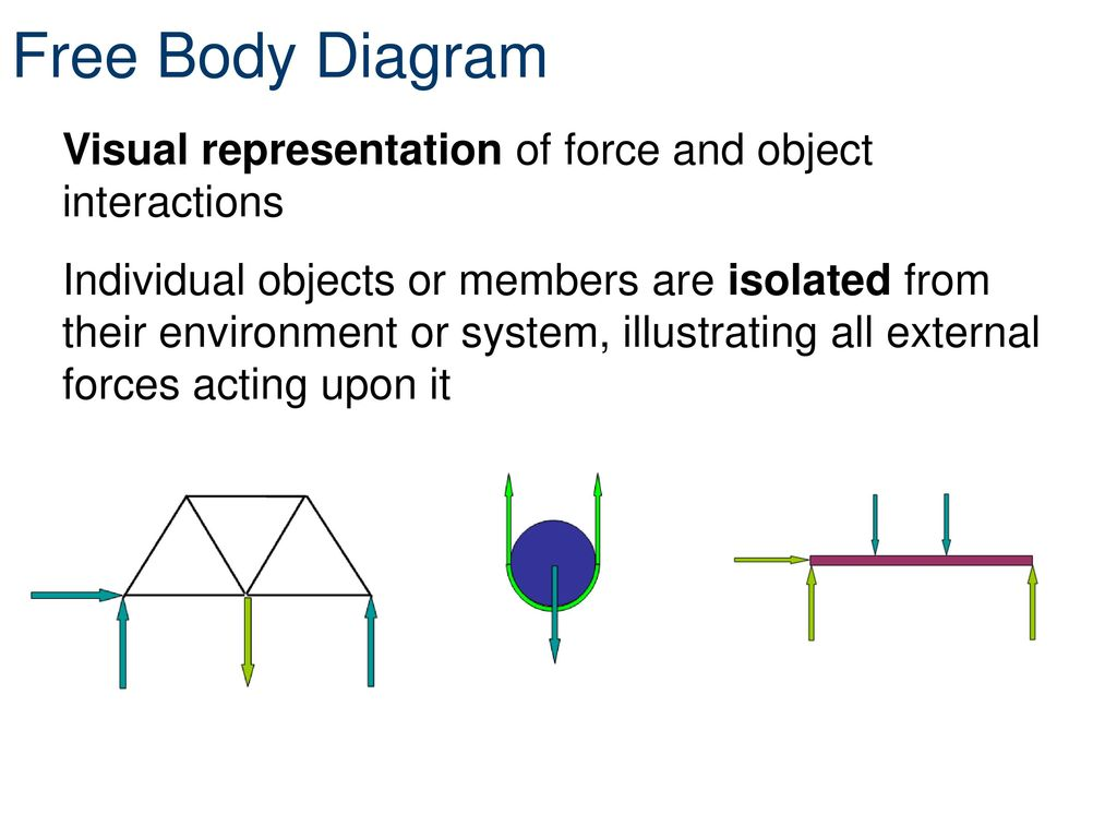 Free Body Diagrams Principles Of Engineeringtm Diagram Is A Picture Showing The Forces That Act On Unit 4 Lesson Statics