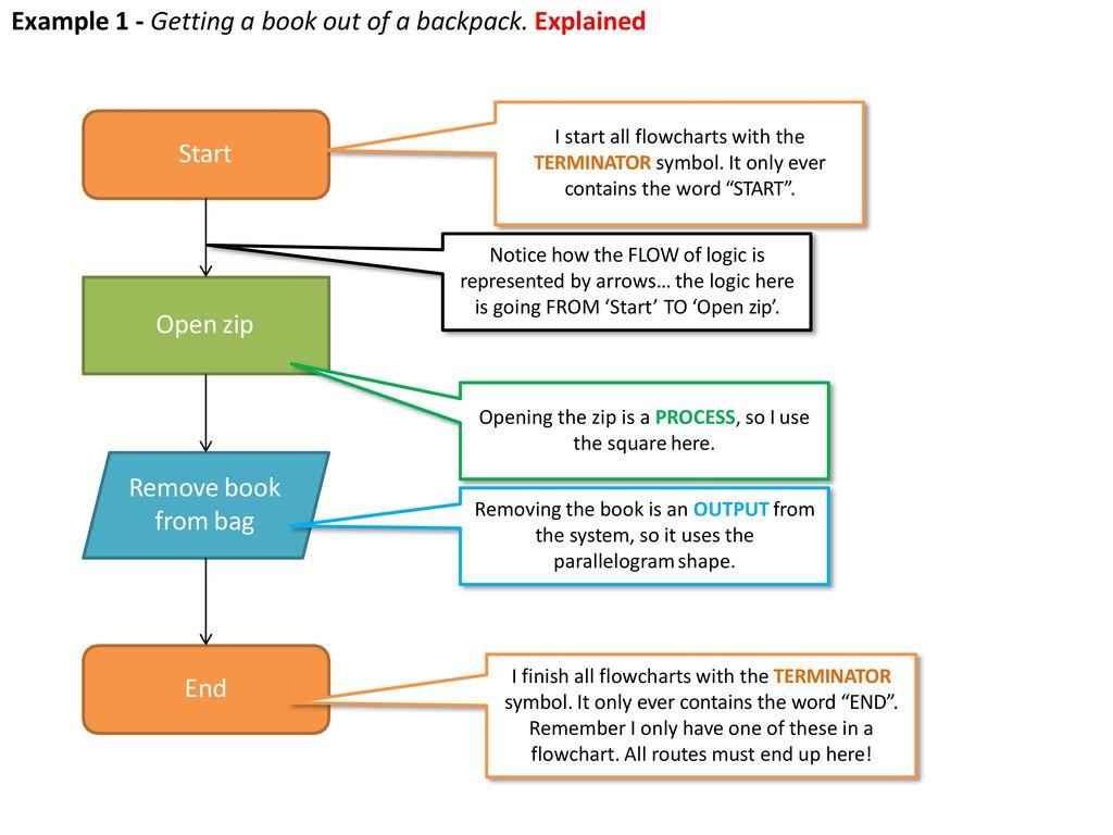 Flowcharts Part Ppt Download Logic Flow Diagram Symbols 6 Example