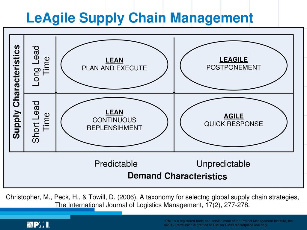 how does a leagile supply chain work