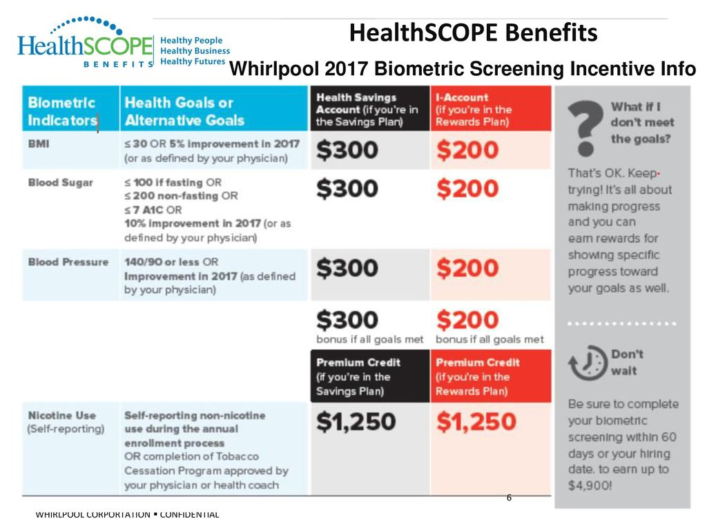 6 HealthSCOPE Benefits Whirlpool 2017 Biometric Screening Incentive Info