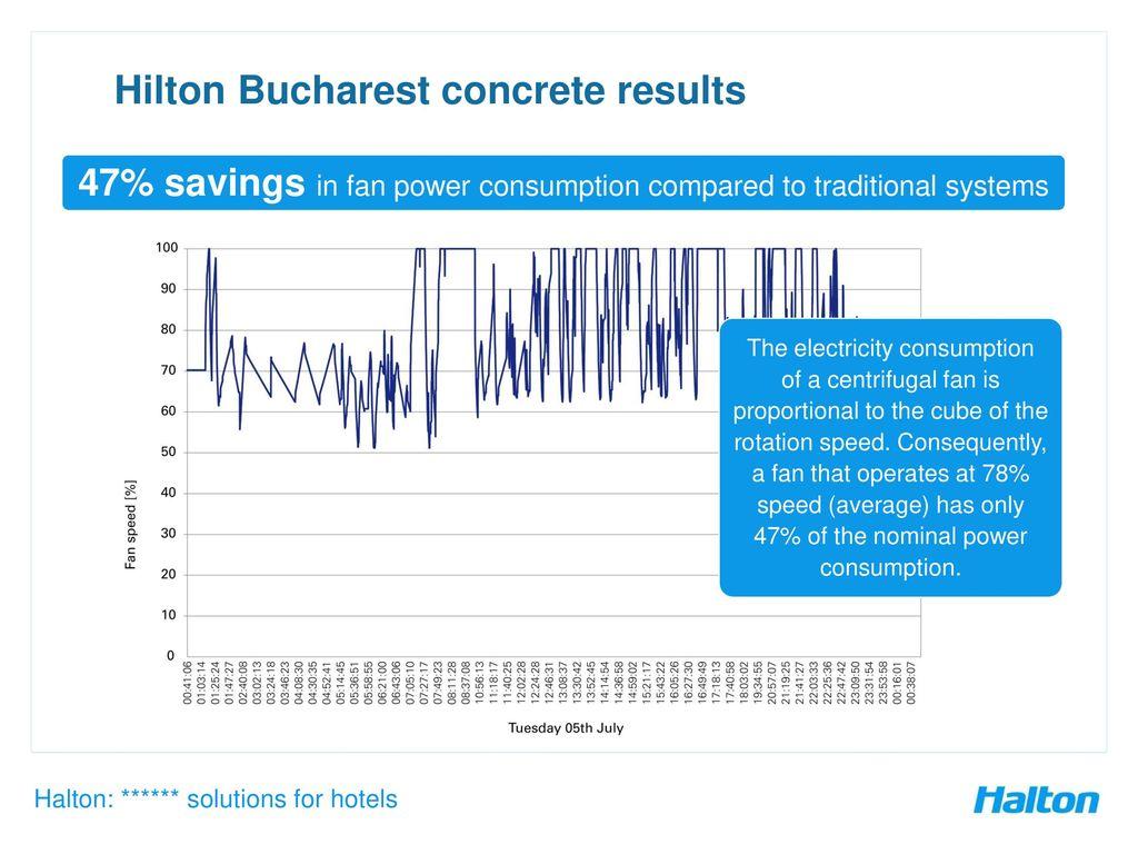 Halton Reference Hilton Bucharest Ppt Download Exhaust Hood Wiring Diagram 11 Concrete Results