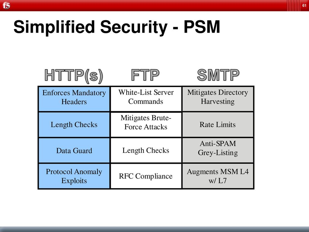 F5 Web Application Security - ppt download