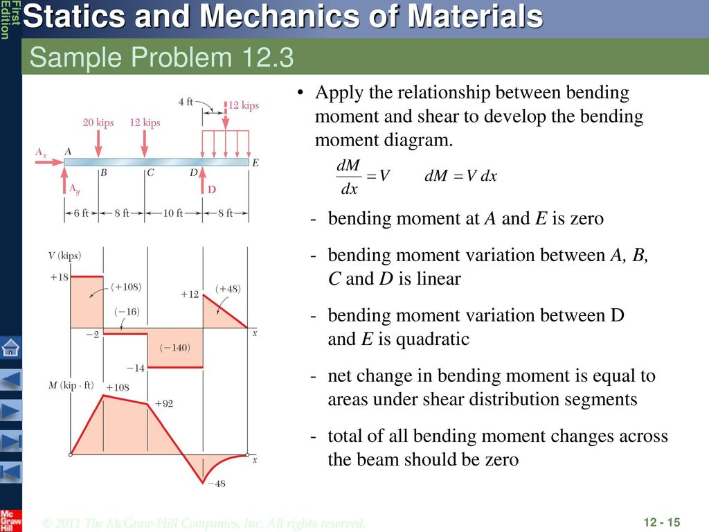 Analysis And Design Of Beams For Bending Ppt Download Moment Shear Normal Diagrams Sample Problem 123 Apply The Relationship Between To Develop