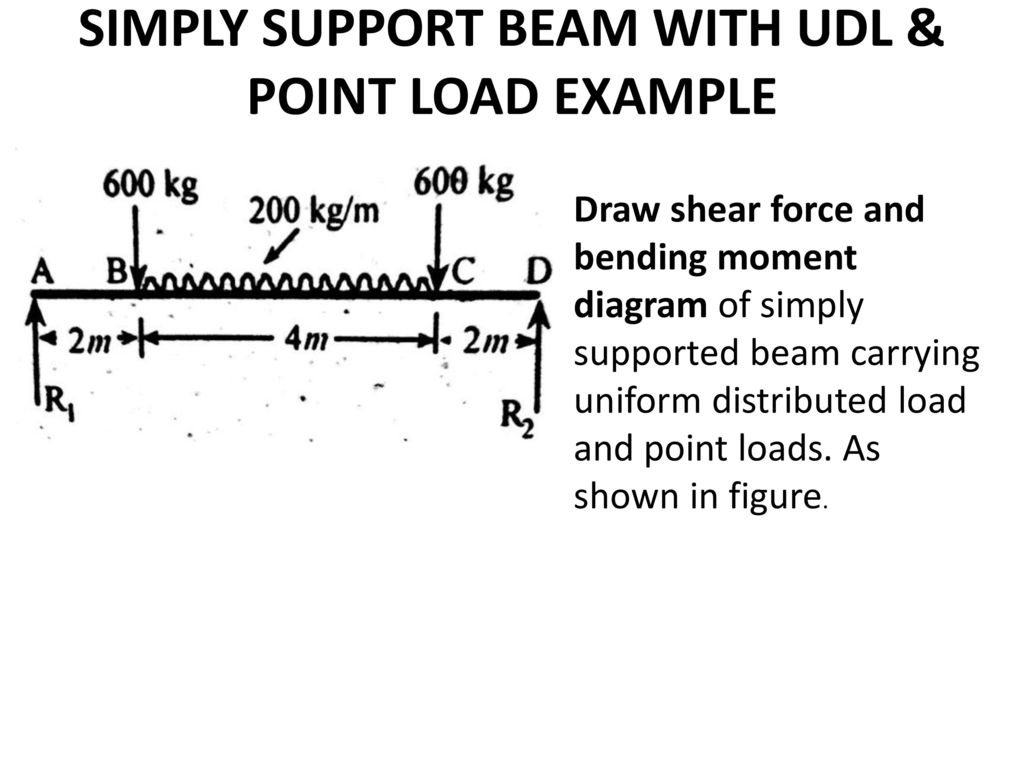Sfd Bmd Point Load Udl By Mechanical Mania Ppt Download Two Concentrated Loads Draw The Shear And Bending Moment Diagrams Simply Support Beam With Example