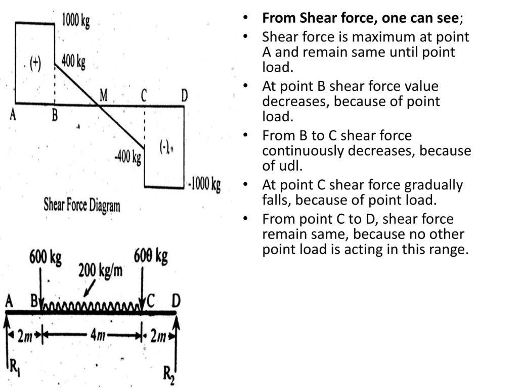 Sfd Bmd Point Load Udl By Mechanical Mania Ppt Download Shear Force Diagrams From One Can See