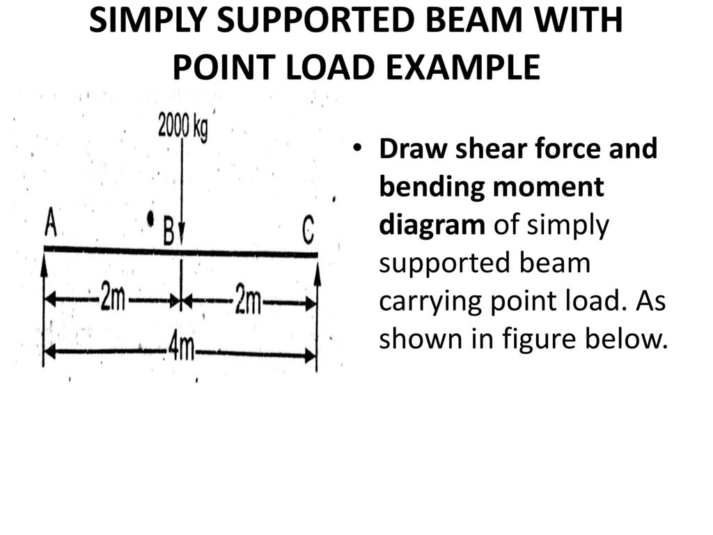 Sfd Bmd Point Load Udl By Mechanical Mania Ppt Download Draw Shear Force Diagram 5 Simply Supported Beam With Example And Bending Moment Of Carrying