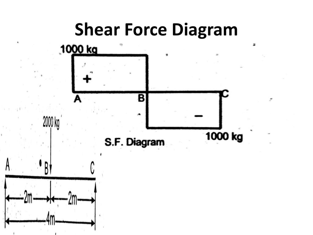 Shear Force Diagram Wire Data Schema Sfd Bmd Point Load Udl By Mechanical Mania Ppt Download Rh Slideplayer Com
